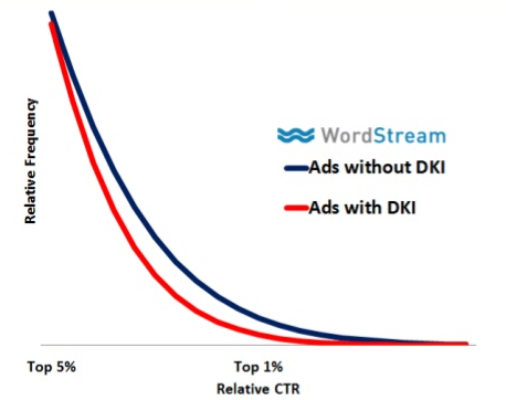 ads-with-dki-versus-ads-without-dki
