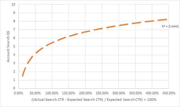 adwords-quality-score-vs-ctr-top-position